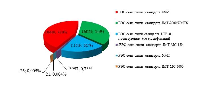 Каждая четвёртая базовая станция в России - LTE