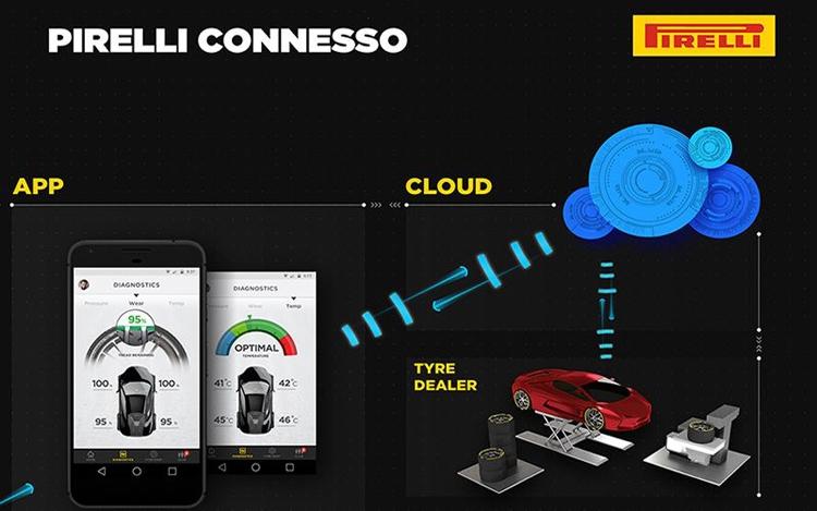 Система Pirelli Connesso поможет контролировать состояние покрышек