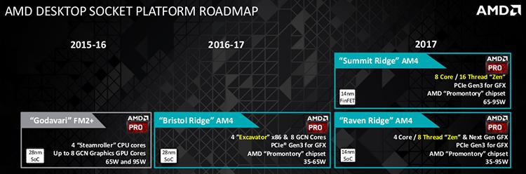 Роадмап AMD