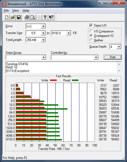 Производительность Synology DS416j с дисковым массивом уровня RAID 10