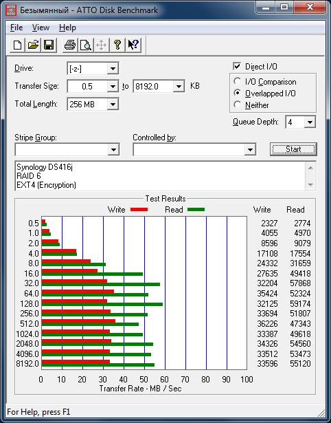 Производительность Synology DS416j с дисковым массивом уровня RAID 6