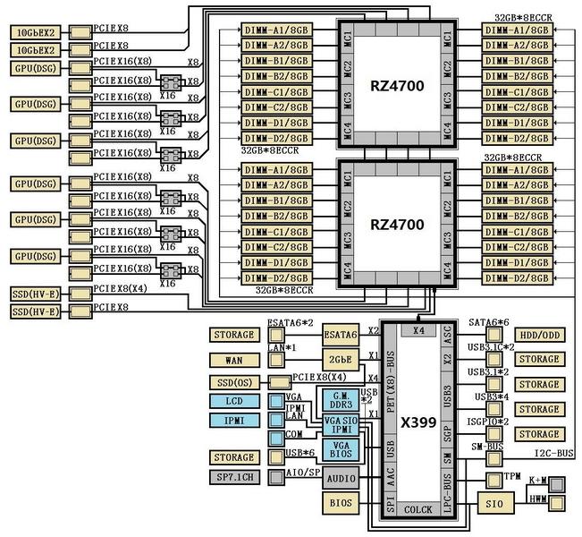 А в этой диаграмме отчётливо угадывается двухпроцессорная версия платформы SP3