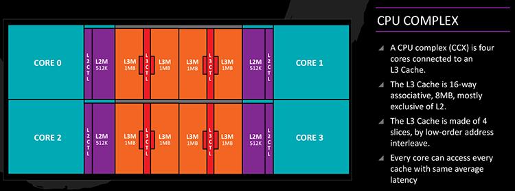 Схема CPU Complex первого поколения процессоров Ryzen