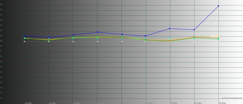Meizu Pro 6 Plus, гамма. Желтая линия – показатели Pro 6 plus, пунктирная – эталонная гамма