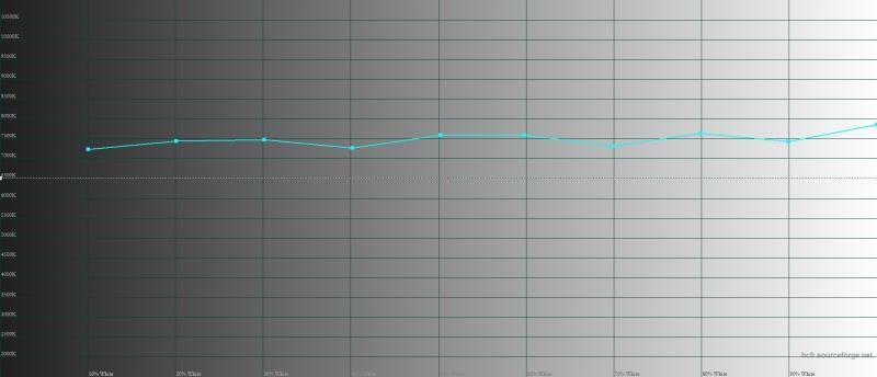 Meizu Pro 6 Plus, цветовая температура. Голубая линия – показатели Pro 6 Plus, пунктирная – эталонная температура