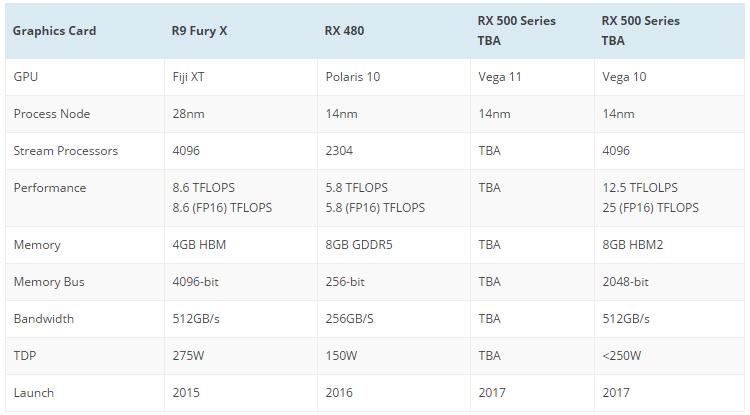 Сравнительные спецификации графических решений AMD