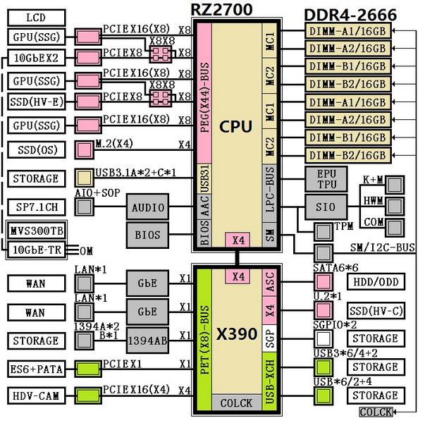 Функциональная схема односокетной платформы AMD SP3