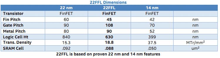 Сравненние размеров элементов для актуальных техпроцессов и техпроцесса 22FFL (Intel)