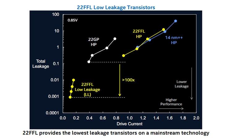 Сравненние техпроцесса Intel 22FFL с актуальными техпроцессами компании (Intel)