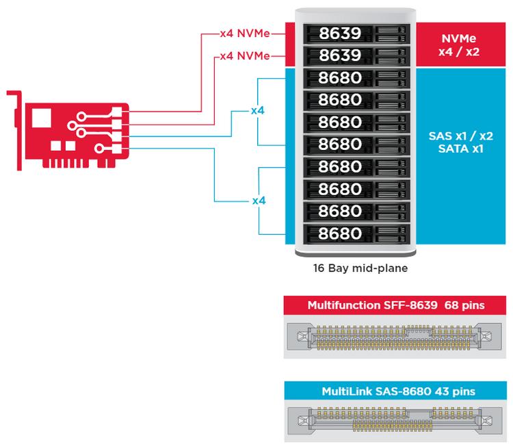 Новый контроллер позволяет сочетать различные типы накопителей в одном массиве