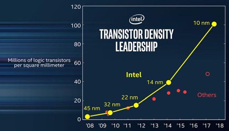 Intel рассказала об особенностях 10-нанометрового техпроцесса
