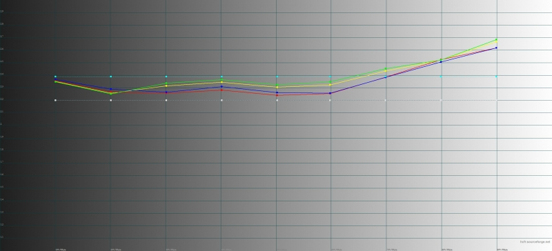 LG G6, гамма. Желтая линия – показатели G6, пунктирная – эталонная гамма