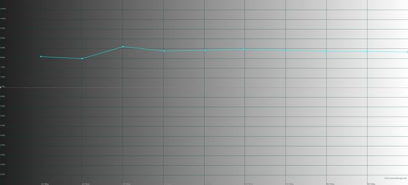 LG G6, цветовая температура. Голубая линия – показатели G6, пунктирная – эталонная температура