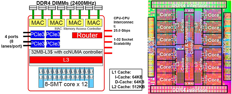 Устройство новых процессоров Fujitsu SPARC64