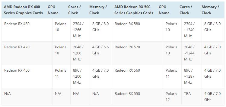 Спецификации Radeon RX 500 по версии wccftech.com