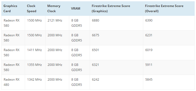 AMD Radeon RX 580 тест
