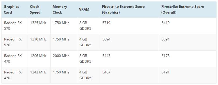AMD Radeon RX 570 тест
