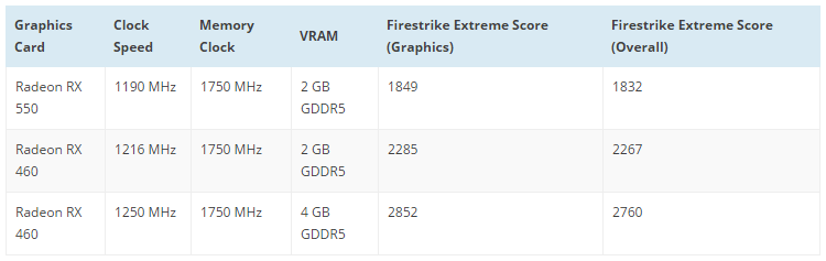 AMD Radeon RX 550 тест