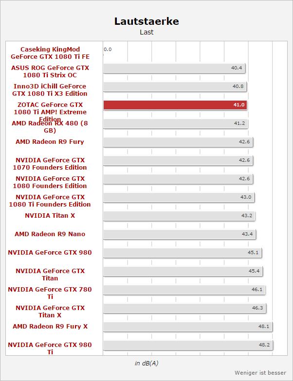 GeForce GTX 1080 Ti AMP Extreme бесшумна в простое и малошумна при нагрузке