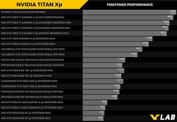 NVIDIA TITAN Xp - тест