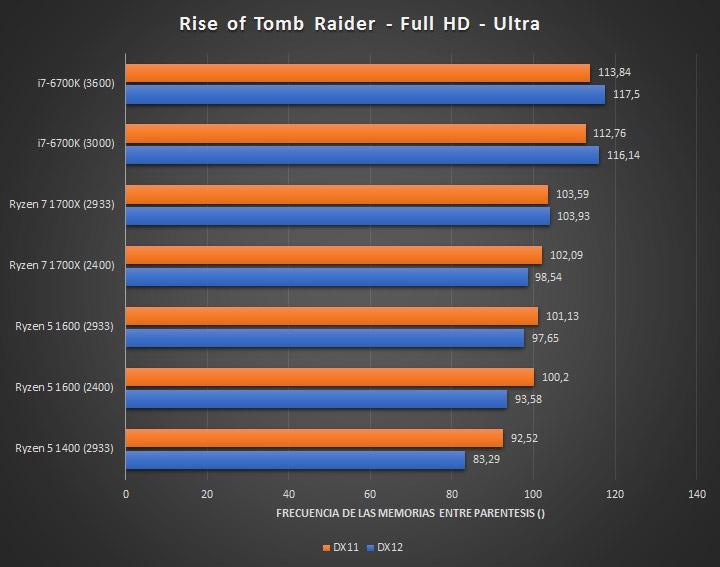Процессор AMD Ryzen 5 1400 - тест