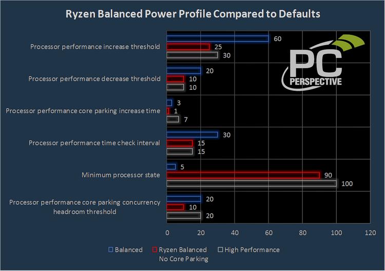 Настройки AMD агрессивнее тех, которые должны обеспечивать максимальную производительность