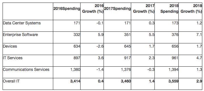 В Gartner вдвое снизили прогноз по росту IT-рынка из-за сильного доллара
