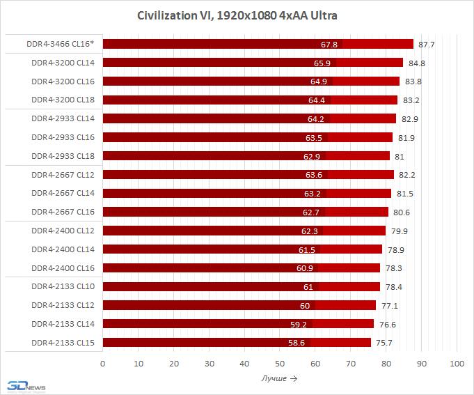 Память для AMD Ryzen: влияние на производительность и правильный