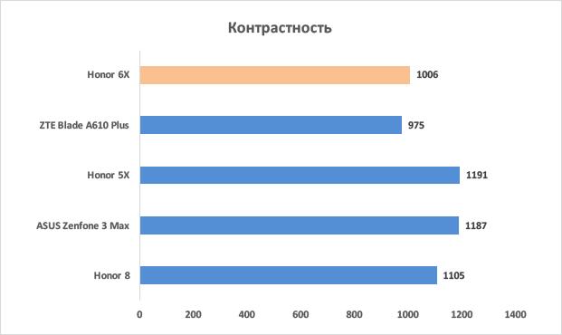 Контрастность дисплея Honor 6X  в сравнении с конкурентами