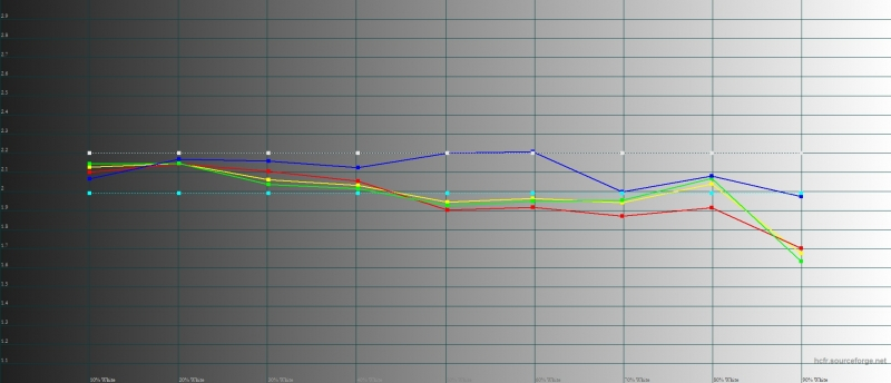 Huawei Honor 6X, гамма. Цветные линии – показатели Honor 5X, пунктирные – эталонная гамма