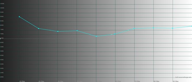 Huawei Honor 6X, цветовая температура. Голубая линия – показатели Honor 6X, пунктирная – эталонная температура