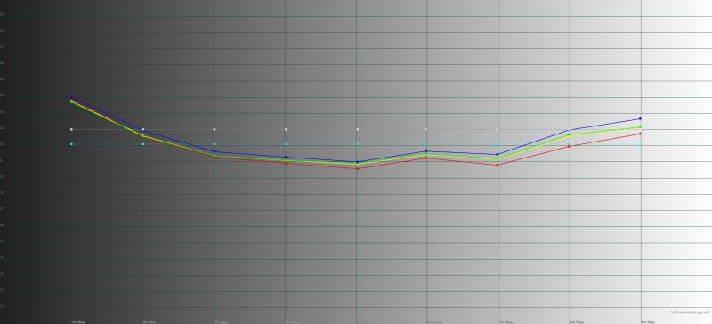 Honor 8 Pro, гамма. Цветные линии – показатели Honor 8 Pro, пунктирная – эталонная гамма
