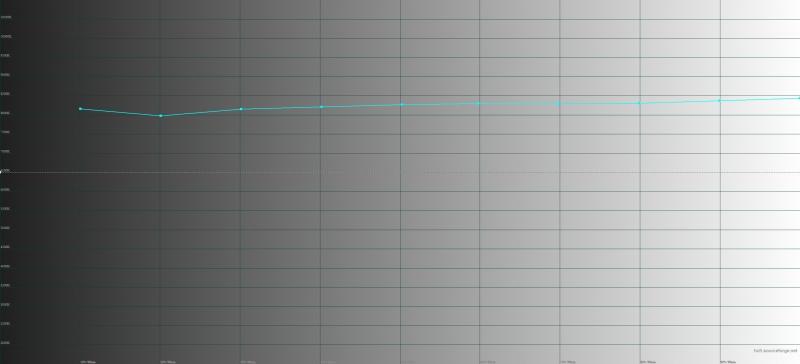 Honor 8 Pro, цветовая температура. Голубая линия – показатели Honor 8 Pro, пунктирная – эталонная температура