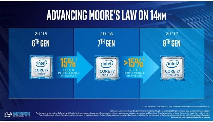 Восьмое поколение процессоров Intel должно быть на 15 % быстрее седьмого