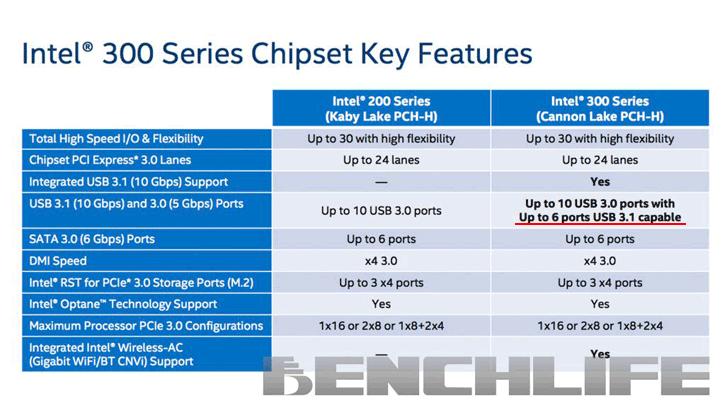 Новый чипсет серии 300 будет обладать очень богатой функциональностью