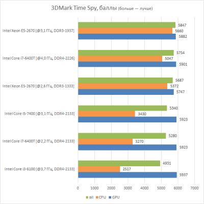 Быстродействие Intel Xeon E5-2670 в 3DMark Time Spy