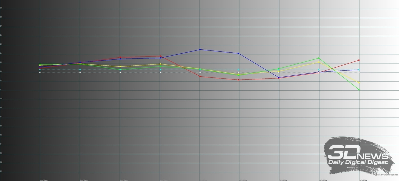 Samsung Galaxy S8+, гамма в адаптивном режиме. Цветные линии – показатели Galaxy S8+, пунктирная – эталонная гамма