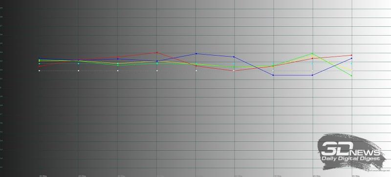 Samsung Galaxy S8+, гамма в основном режиме. Цветные линии – показатели Galaxy S8+, пунктирная – эталонная гамма