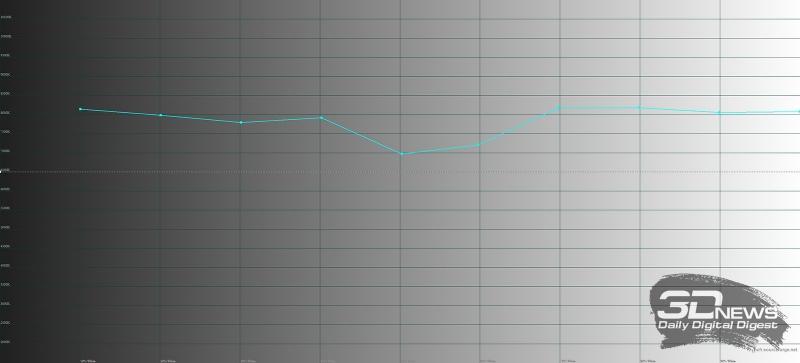 Samsung Galaxy S8+, цветовая температура в адаптивном режиме. Голубая линия – показатели Galaxy S8+, пунктирная – эталонная температура