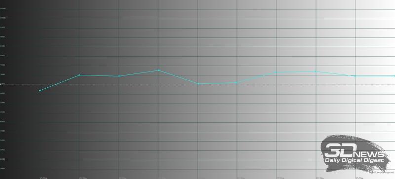 Samsung Galaxy S8+, цветовая температура в основном режиме. Голубая линия – показатели Galaxy S8+, пунктирная – эталонная температура