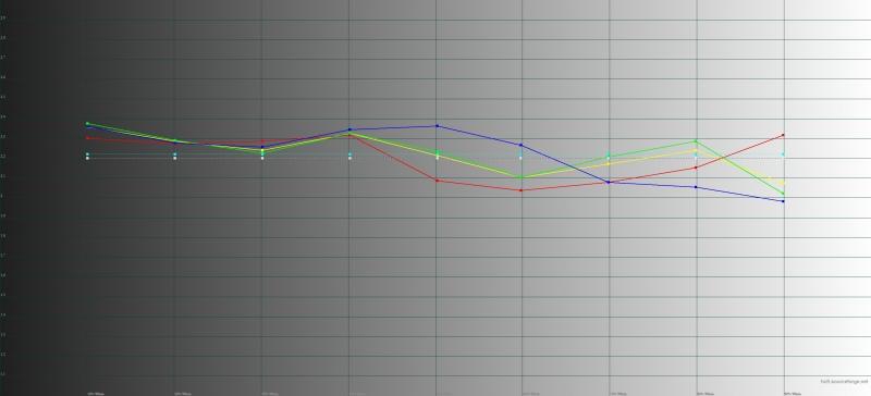 HTC U Ultra, гамма. Желтая линия – показатели U UItra, пунктирная – эталонная гамма