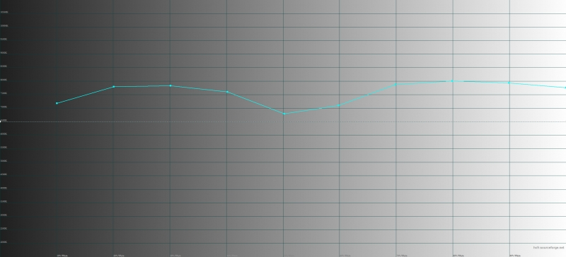 HTC U Ultra, цветовая температура. Голубая линия – показатели U Ultra, пунктирная – эталонная температура