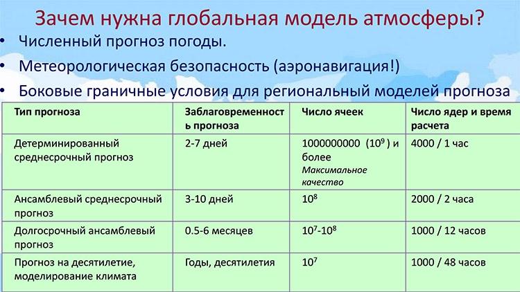 «Суперкомпьютерные вычисления для развития российской науки»