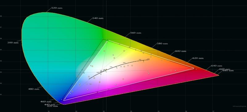 Meizu M5 Note, цветовой охват. Серый треугольник – охват sRGB, белый треугольник – охват M5 Note