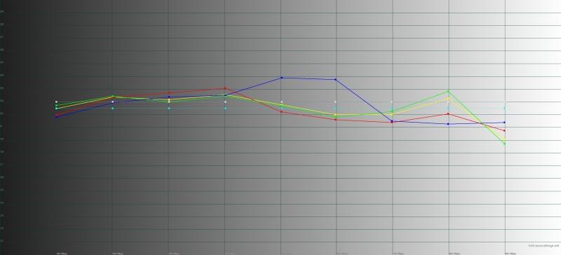 Meizu M5 Note, гамма. Цветные линии – показатели M5 Note, пунктирные – эталонная гамма