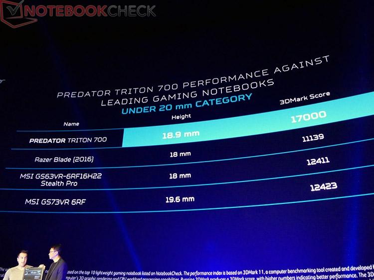 Производительность ноутбуков в 3DMark 11 (данные Acer), категория до 20 мм