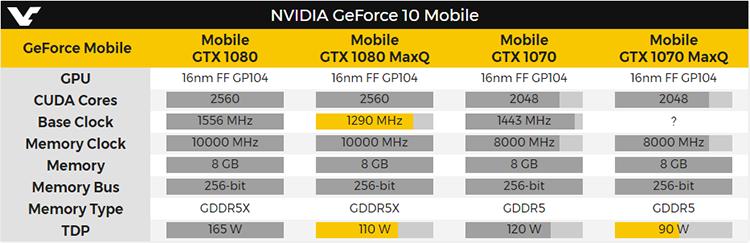 Мобильные GeForce GTX 1080/1070 Max-Q