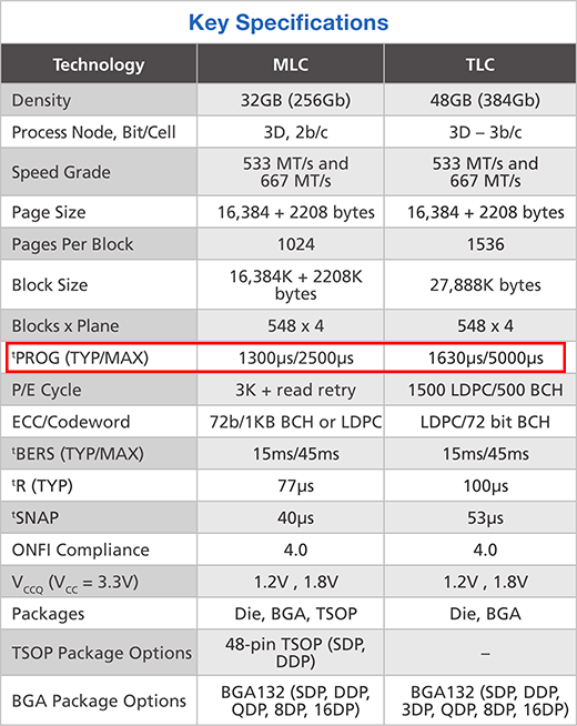 Спецификации Micron 3D NAND