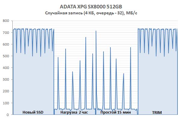 Обзор SSD-накопителя ADATA XPG SX8000: NVMe по проекту Silicon Motion