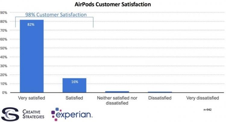 Порядка 98% пользователей удовлетворены наушниками AirPods отApple